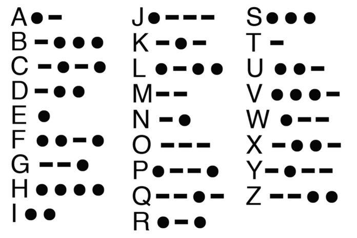 The Morse code alphabet