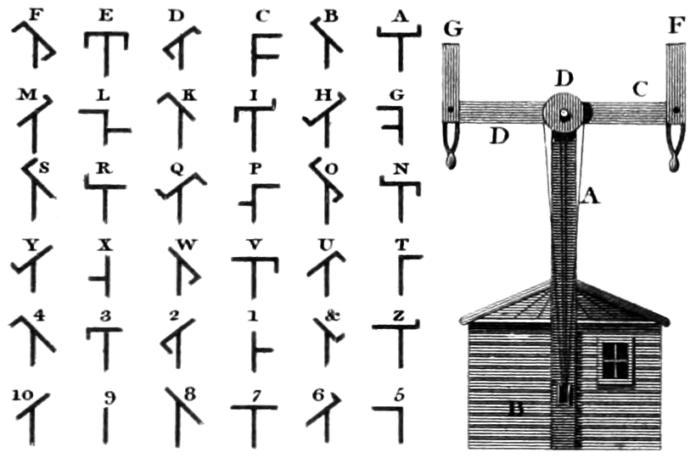 A semaphore telegraph