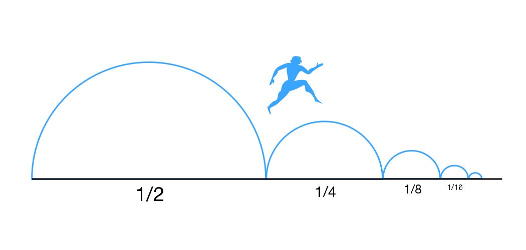 Illustration of Zeno's dichotomy paradox