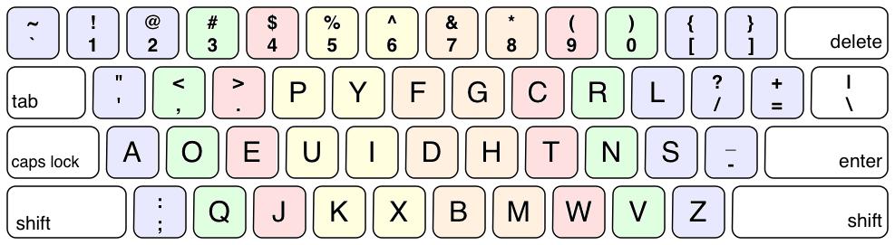The Dvorak Keyboard Controversy
