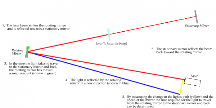 Diagram of an apparatus to measure the speed of light