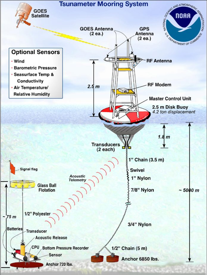 Diagram of the DART (Deep-ocean Assessment and Reporting of Tsunamis) system
