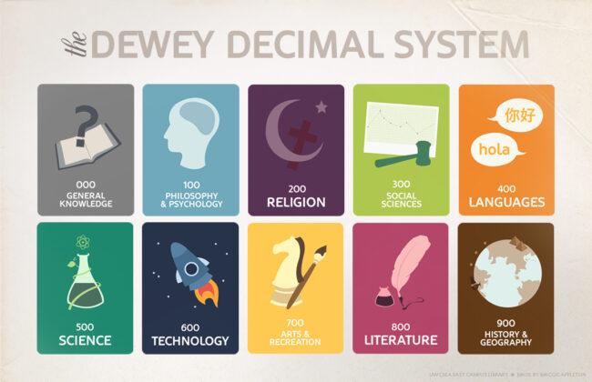 Dewey Decimal System poster