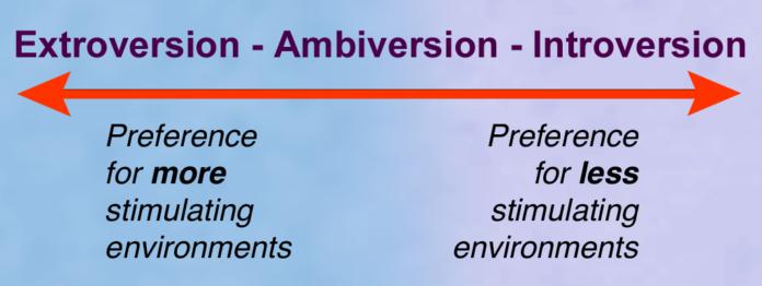 Extrovert-Introvert Spectrum
