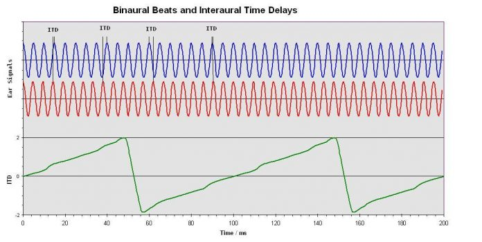 Binaural Beats and Interaural Time Differences